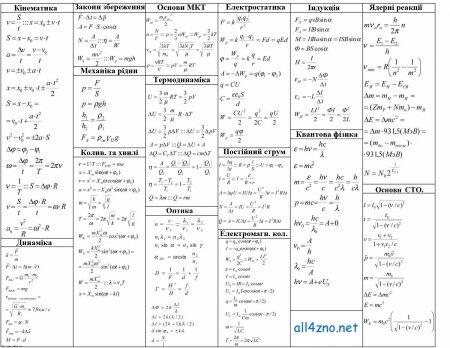 Конспект формул з Фізики
