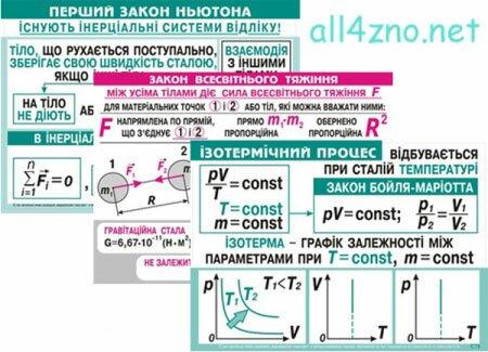 Фізика, Опорні конспекти з малюнками